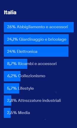 ebay-categorie-migliori