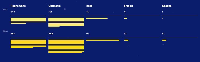 milionari-ebay-italia